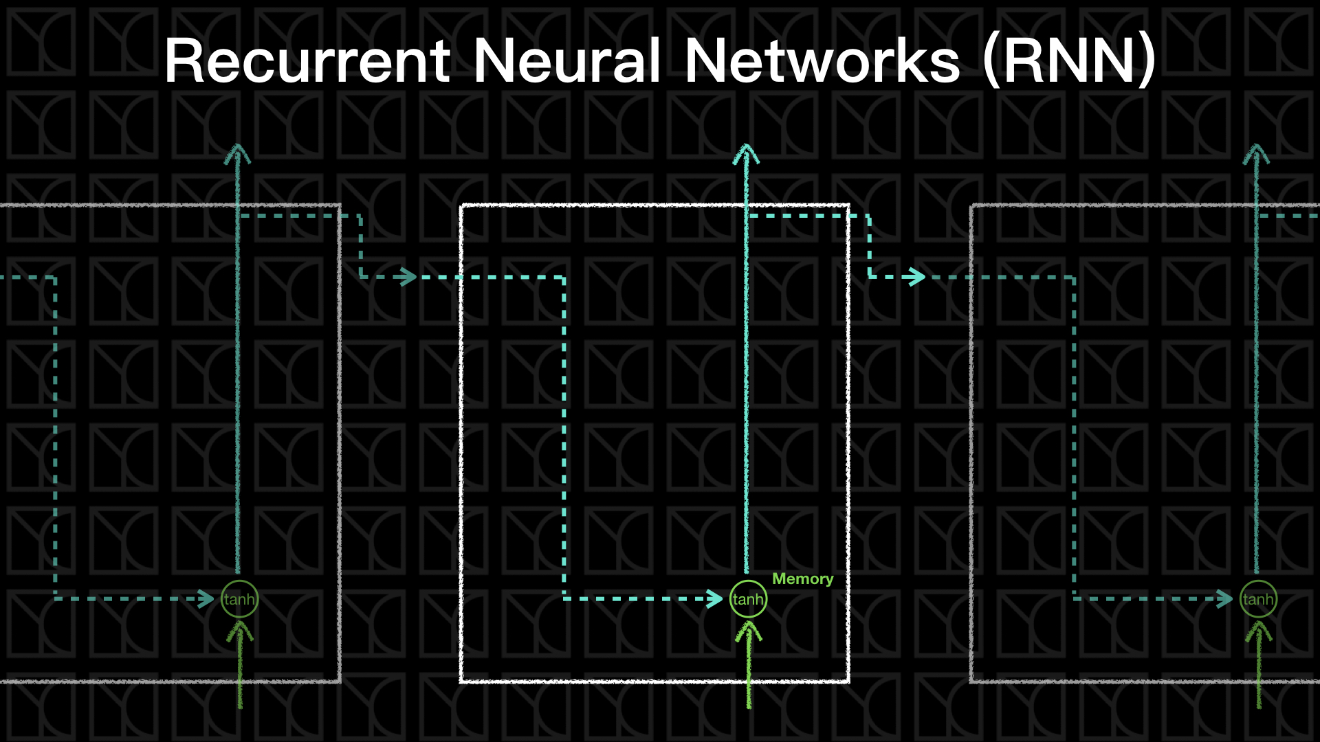 實作Tensorflow (6):Recurrent Neural Networks (RNN) and Long