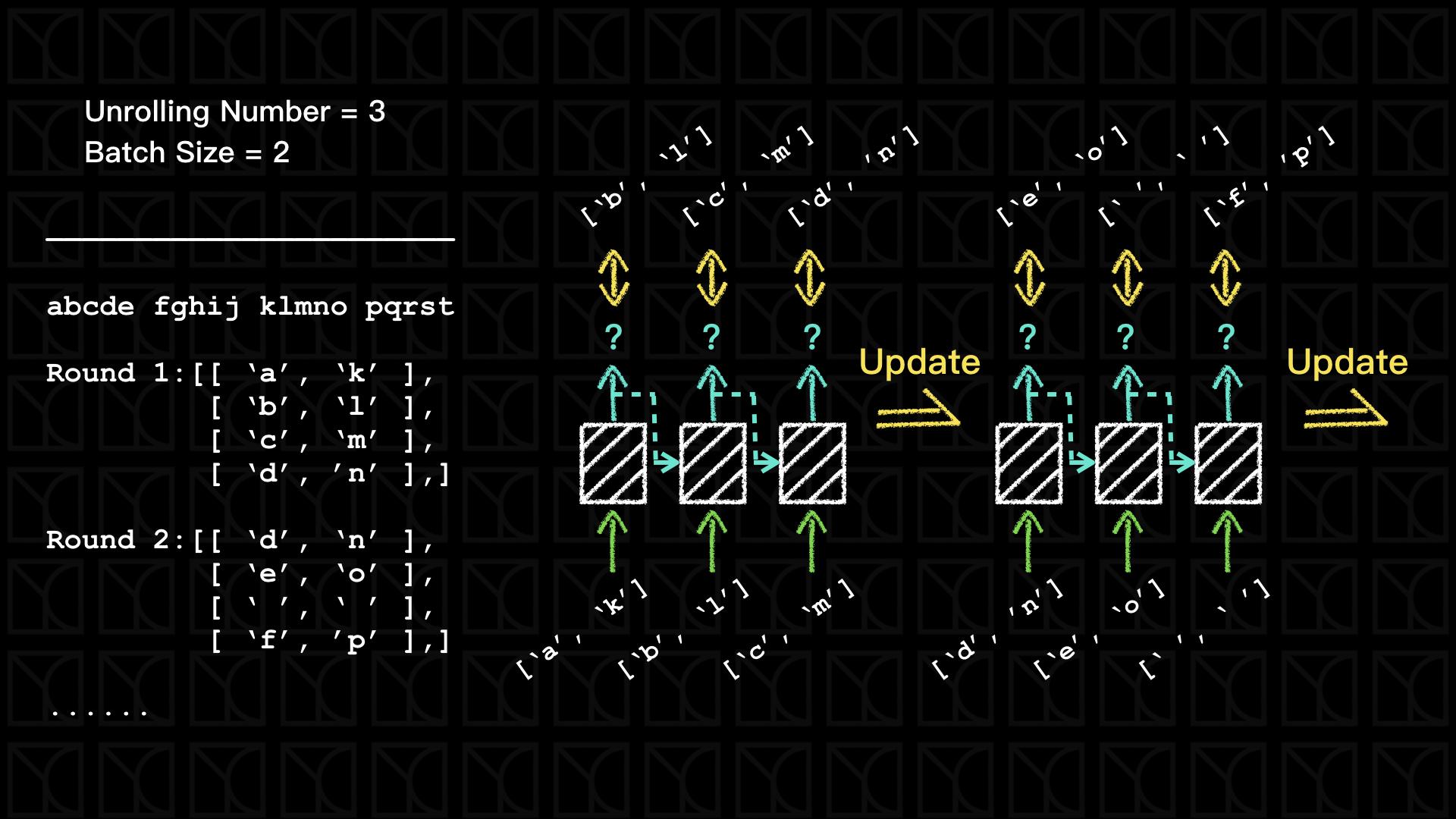實作Tensorflow (6):Recurrent Neural Networks (RNN) and Long
