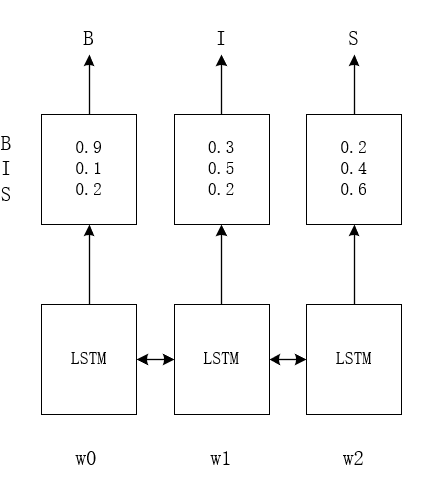 Papers With Code : Bidirectional LSTM-CRF Models for Sequence Tagging