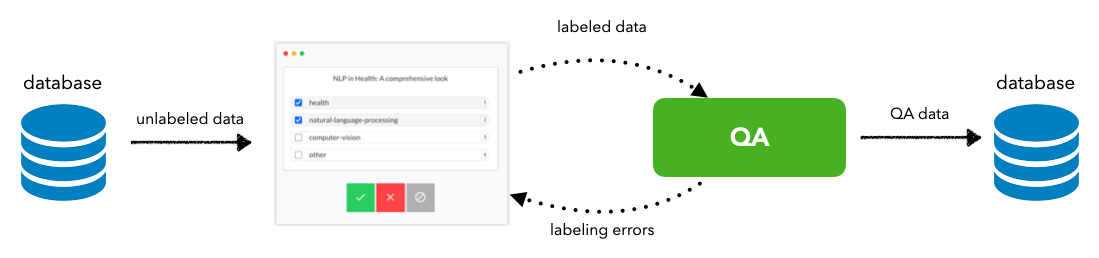 labeling workflow