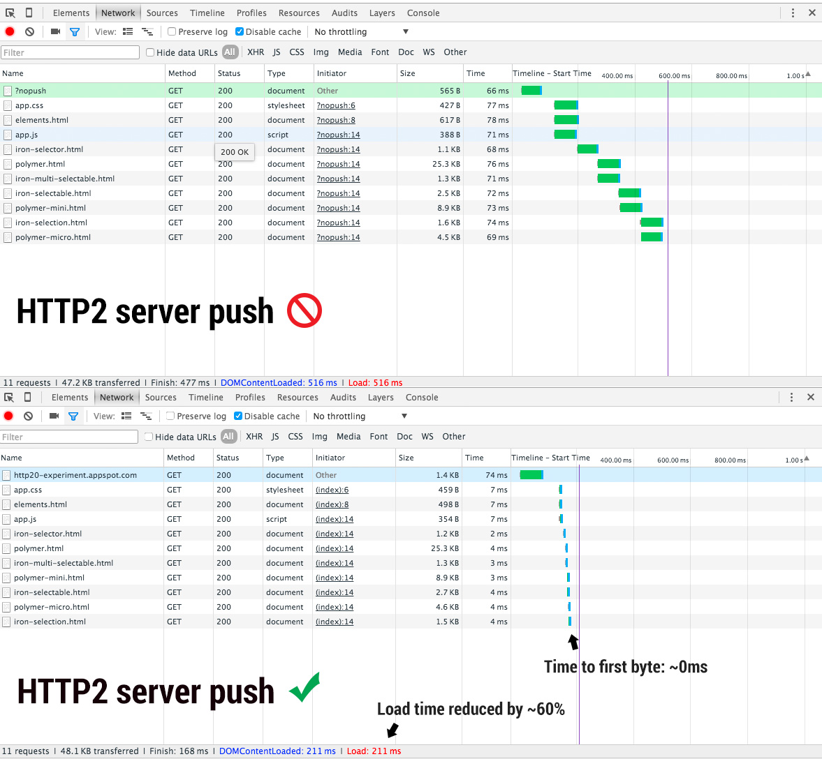 Effects of HTTP2 push performance