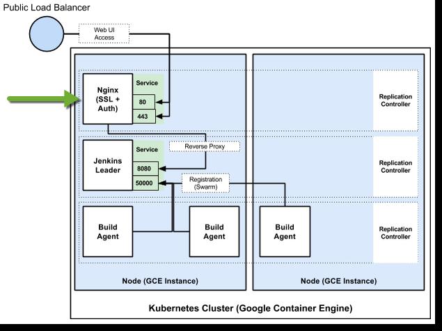 nginx-ssl-proxy by GoogleCloudPlatform