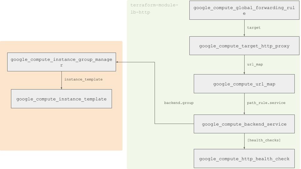 GoogleCloudPlatform/lb-http/google | Terraform Module Registry