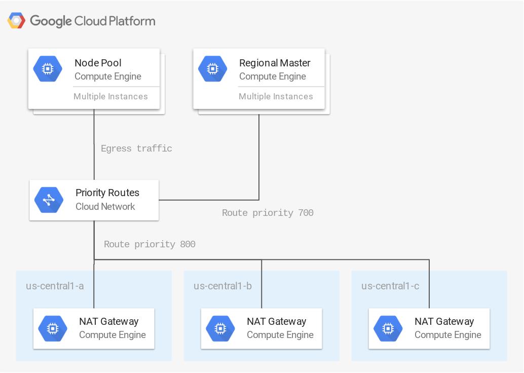 GoogleCloudPlatform/nat-gateway/google | gke-ha-nat-gateway Example