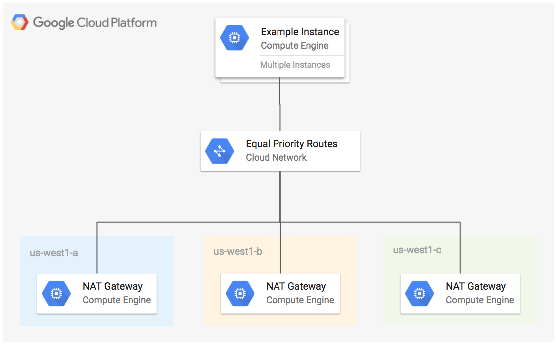 GoogleCloudPlatform/nat-gateway/google | ha-nat-gateway