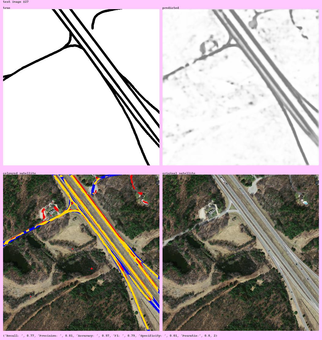 :hammer: road segmentation