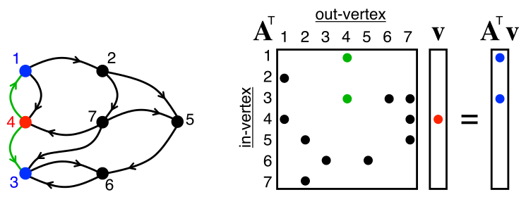 An example graph and adjacency matrix
