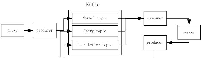 kafka生产消费示意图.png