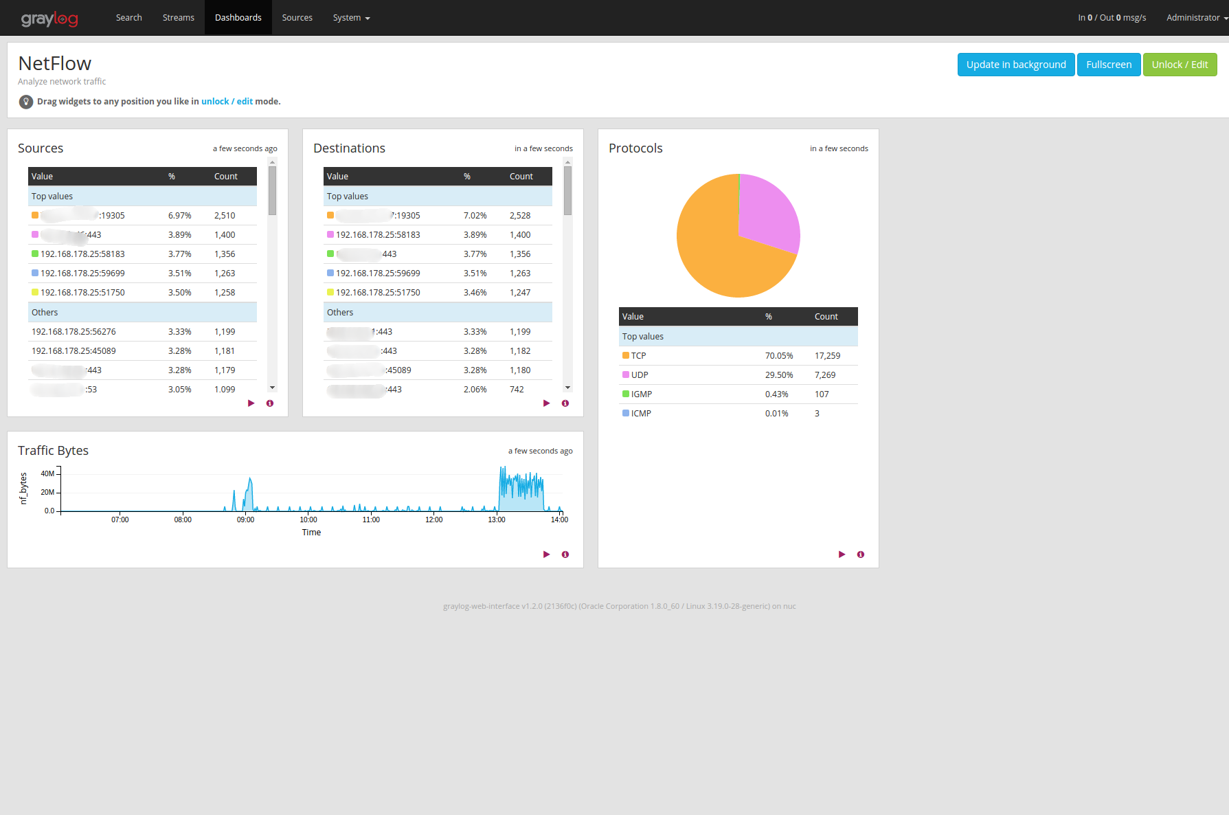 NetFlow example dashboard screenshot