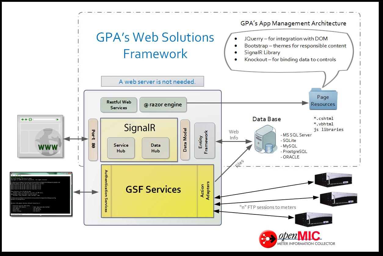 GPA WSF - A New Technology Layer
