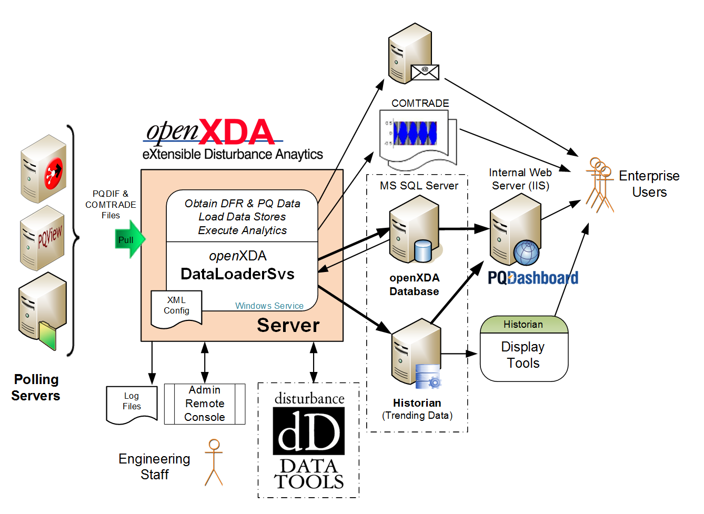 openXDA Overview