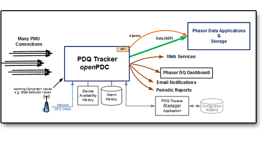 PDQTracker Overview