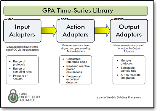 GPA Time-Series Library