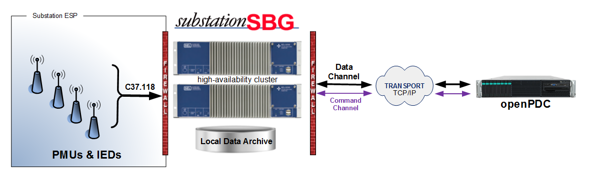 substationSBG Overview