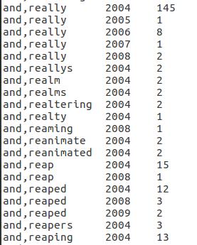 gutenberg ngram analysis using hadoop map-reduce