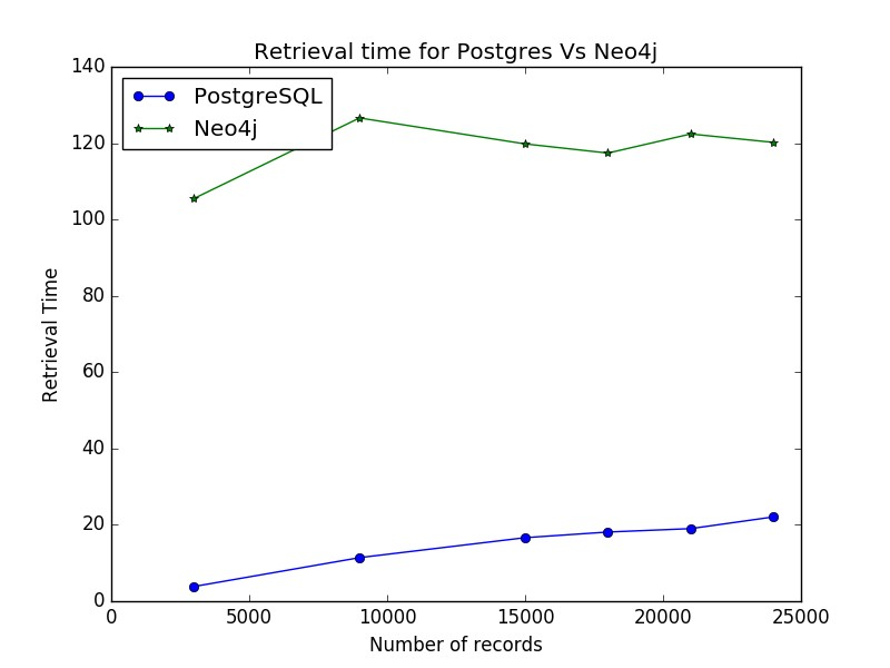 PostgreSQL Vs. Neo4j (GraphDB)