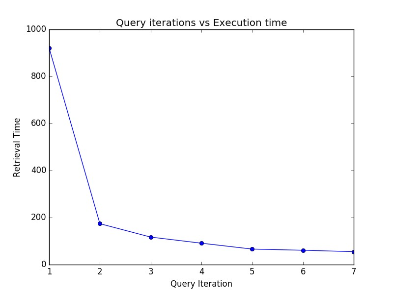 Query iteration vs. execution time