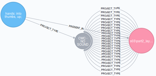 Relationships from Neo4j GraphDB of EGGNOG