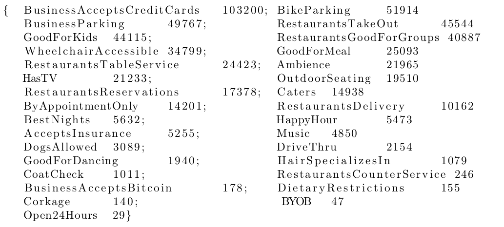 Yelp dataset: frequently occurring attributes