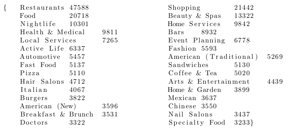 Yelp dataset: frequently occurring categories