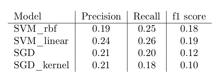 Precision, Recall, and f1 scores for classification models for ratings prediction
