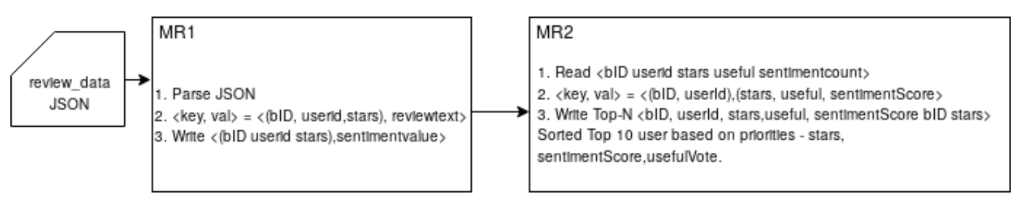 Hadoop Map Reduce architecture for sentiment analysis