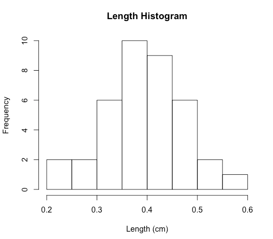 20191112_LengthHistogramExample.png