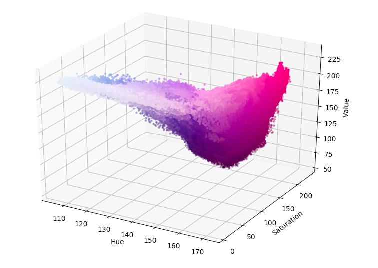 HSV scatter plot