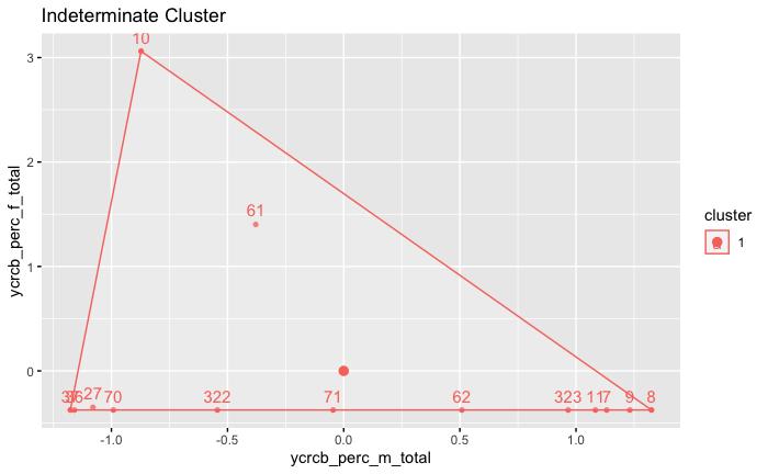 I_cluster