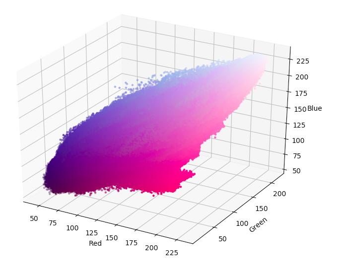 RGB scatter plot