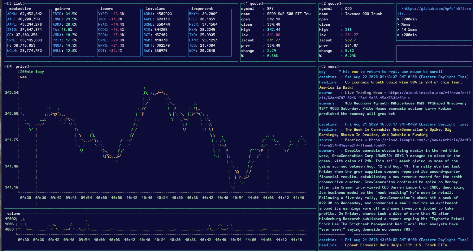 screenshot of a terminal window displaying a stock chart, activegainers/losers, and stock related news