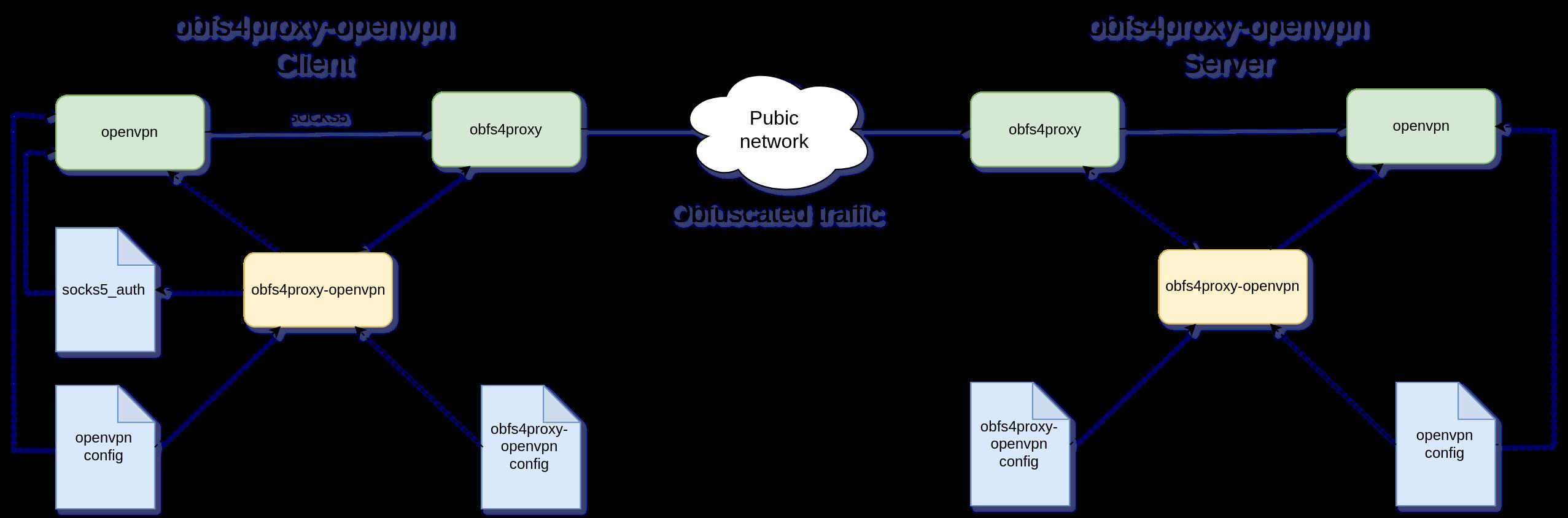 obfs4proxy-openvpn diagram