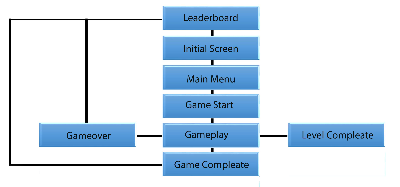 User interface hakunamatata teoutzone tribute wiki github user interface flowchart of the game interface functions nvjuhfo Choice Image