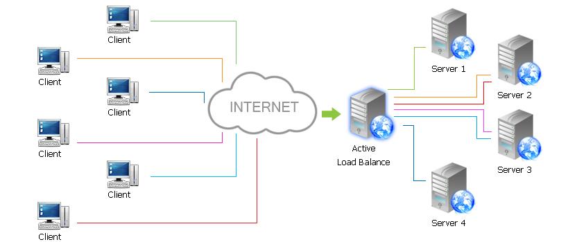 Exemplo de load balancer