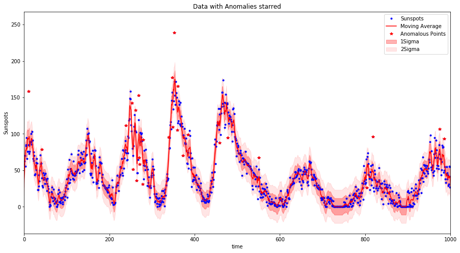 Example anomaly detection plot