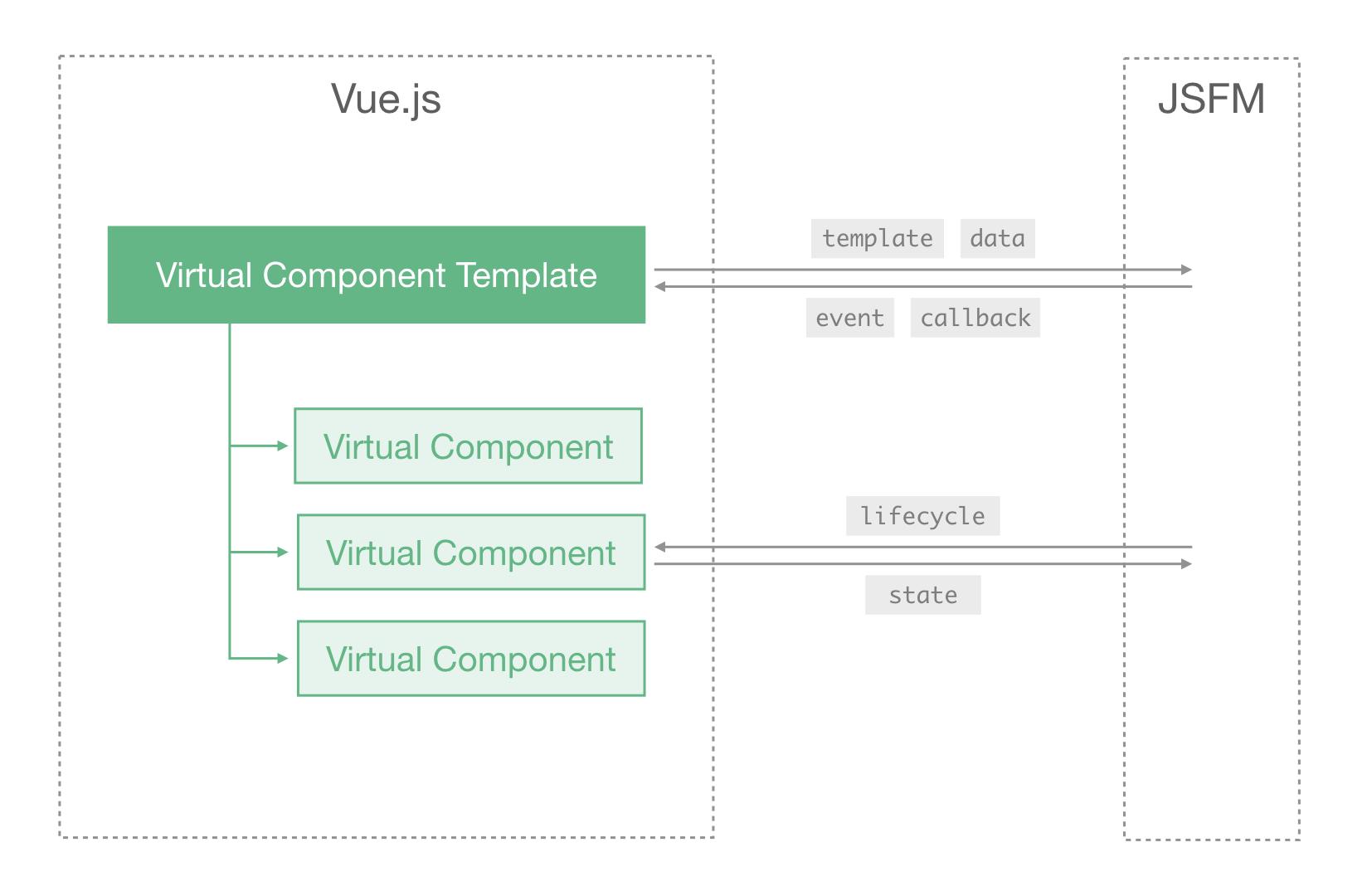 virtual component