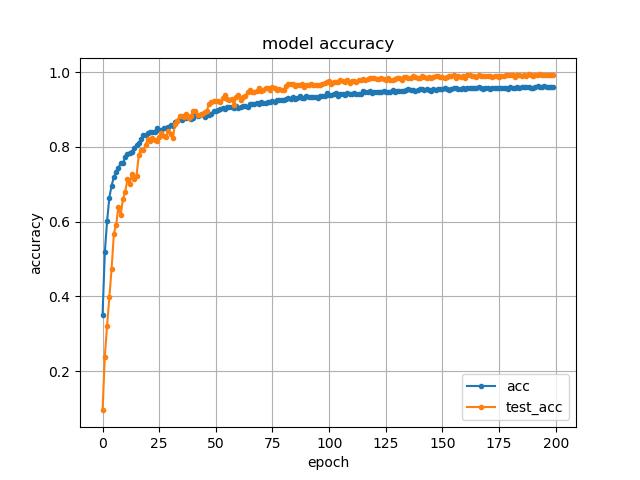 训练集准确率和验证集准确率