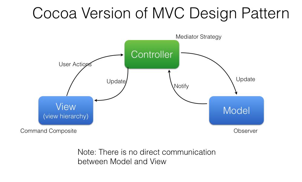 MVC in Wikipedia