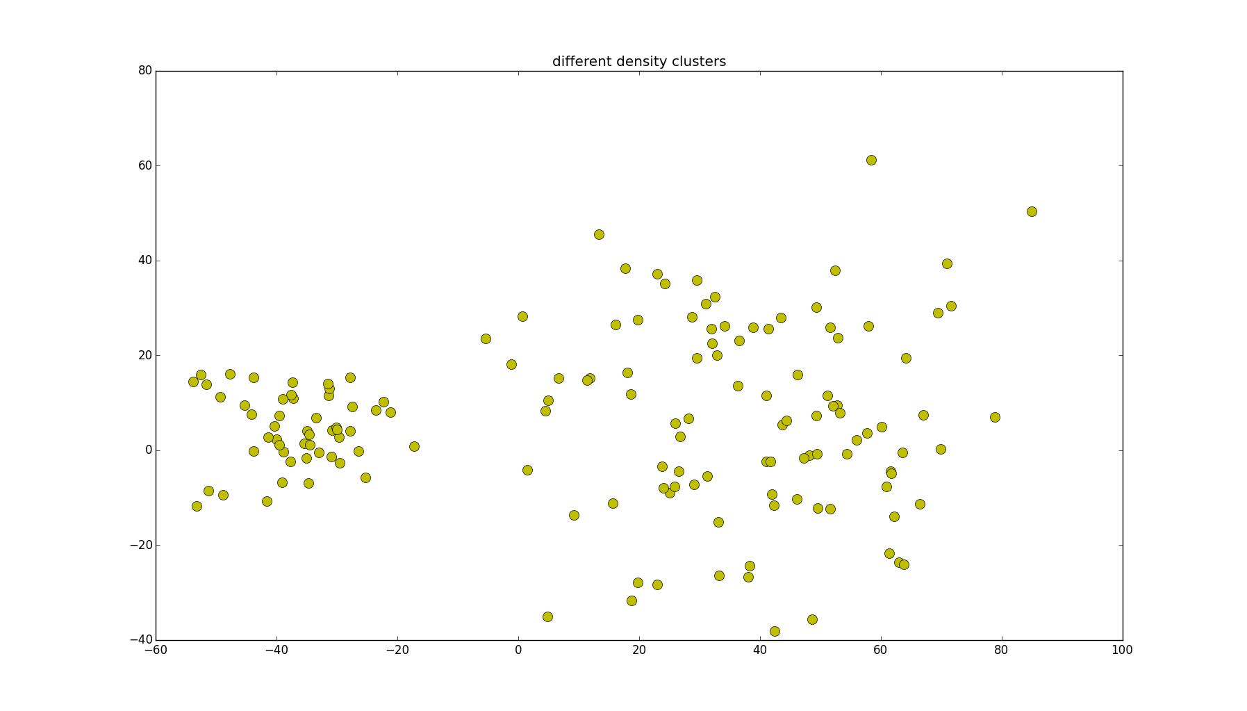 不同密度的二维簇图