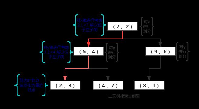 二叉树搜索实例图