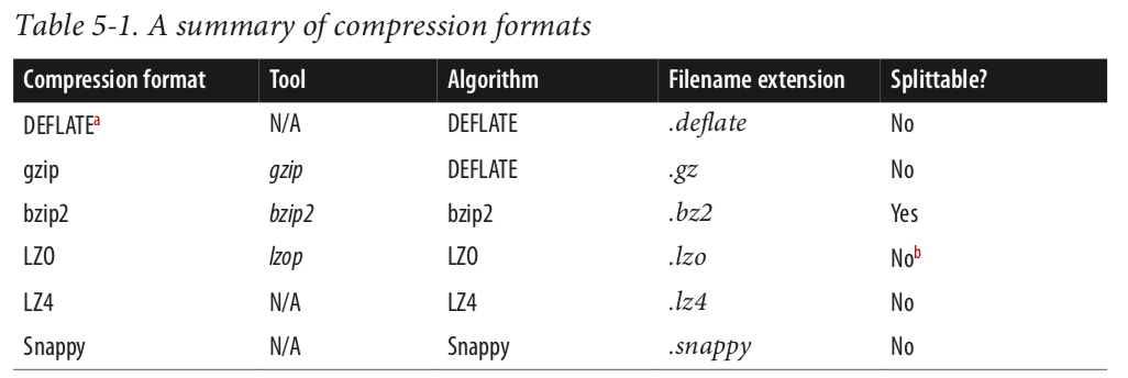 Hadoop_Compression_format