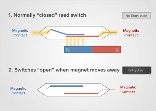 https://github.com/HarshaWeerasinghe/MagicBit_Sensors/blob/master/resources/DoorSensor/entry_sensor_reed_switch_small.png?raw=true