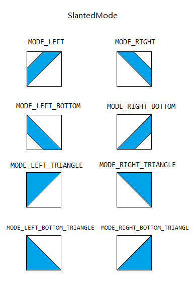 SlantedMode