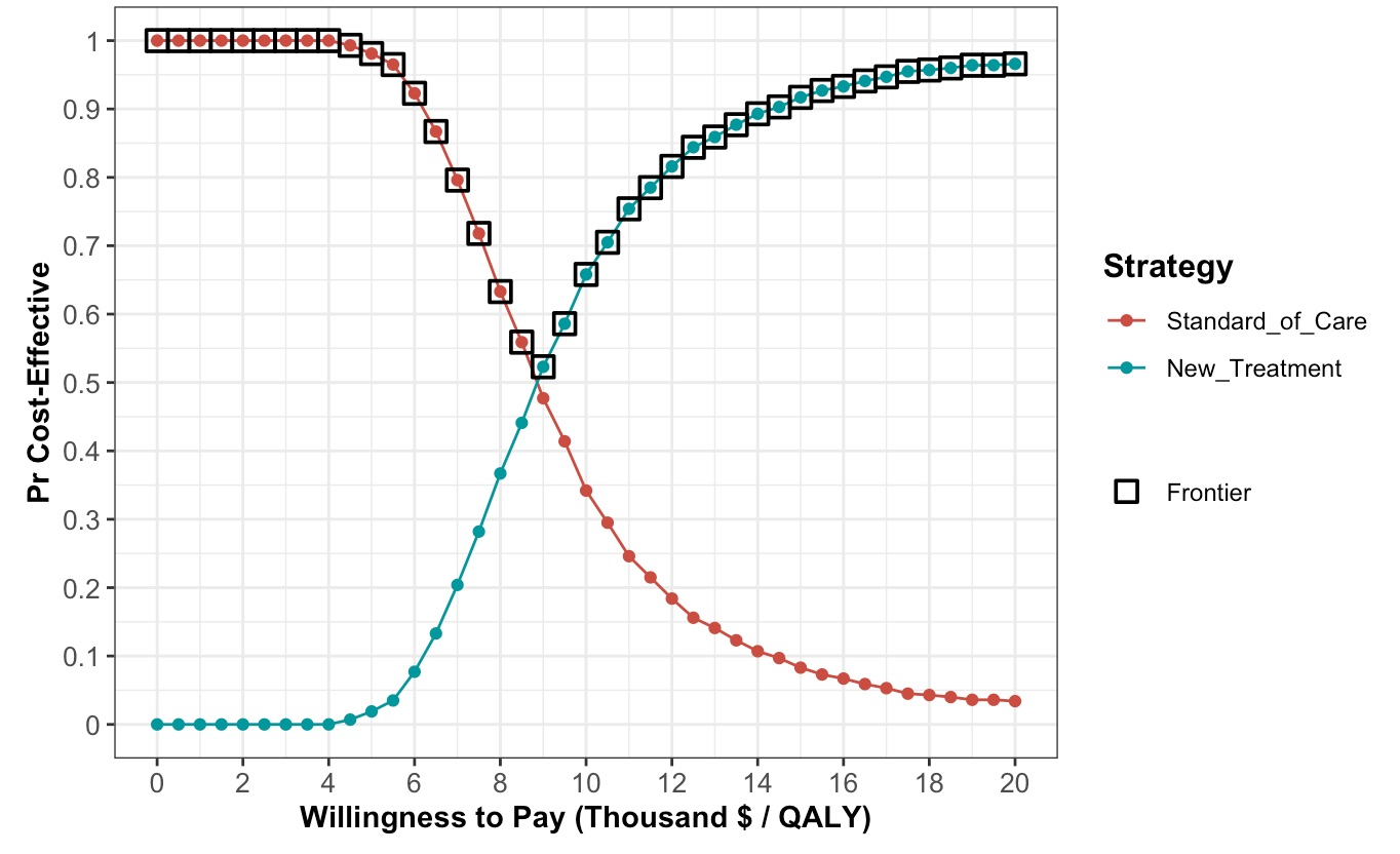 A cost-effectiveness acceptability curve