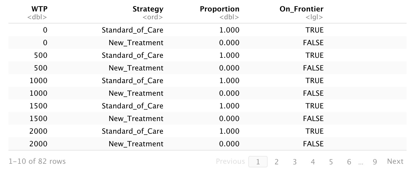 Cost-effectiveness results at different WTP values
