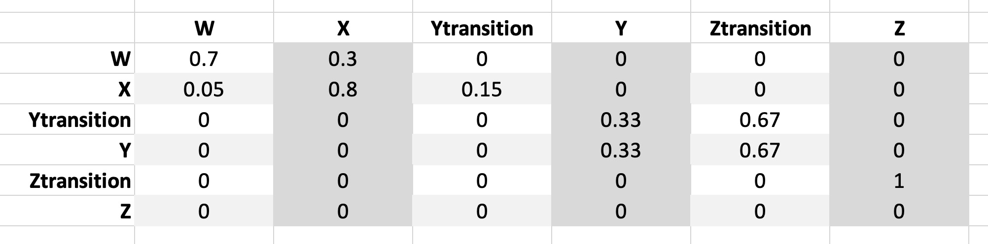 A screenshot of a transition matrix built in Excel