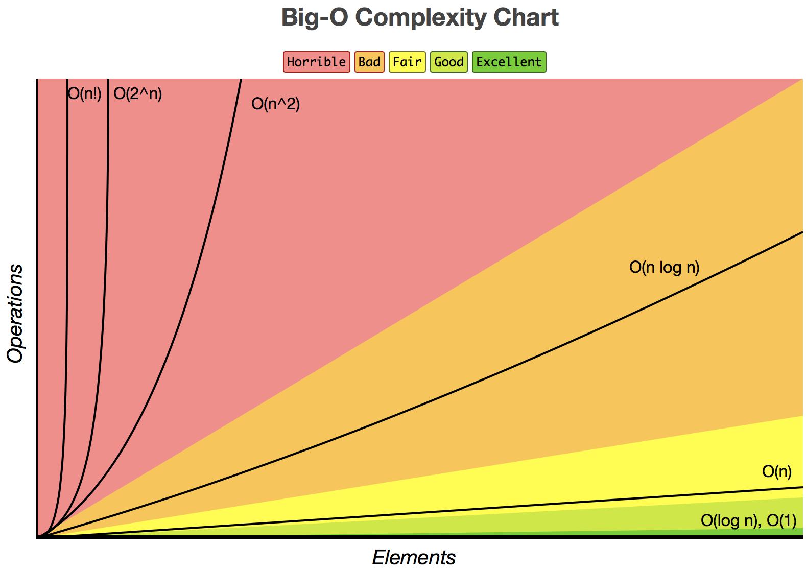 big_o_complexity