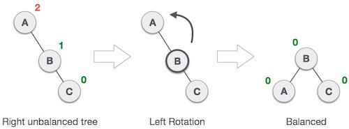 AVL Tree Left Rotation
