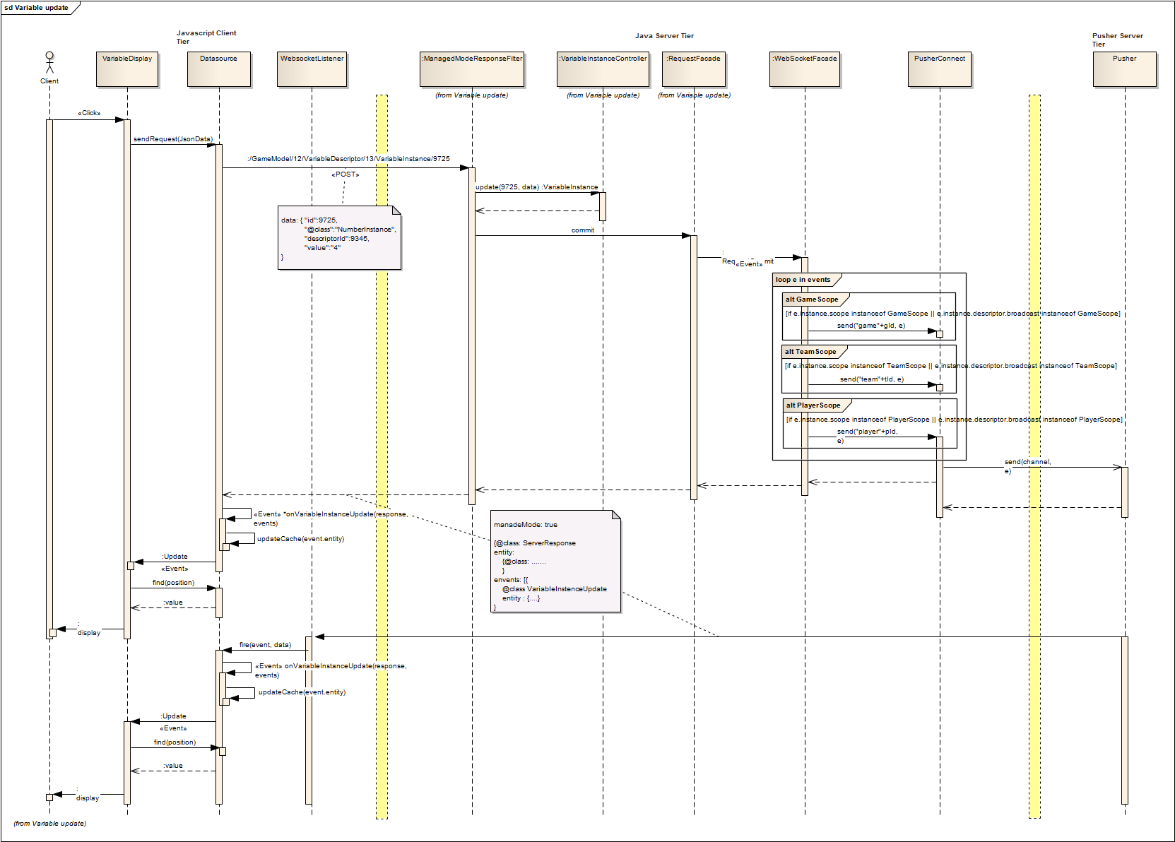 architecture uml · heigvd wegas wiki · githubsequence diagram   variable update