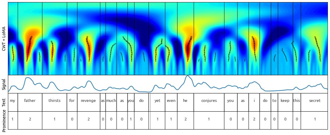Continuous Wavelet Transform Annotation method